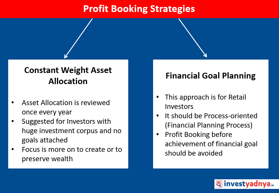 Stategies of Profit Booking