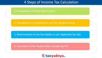4 Steps of Income Tax Calculation
