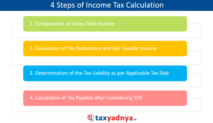 4 Steps to Calculate Income Tax