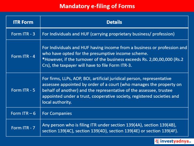 Mandatory e-filing of Forms