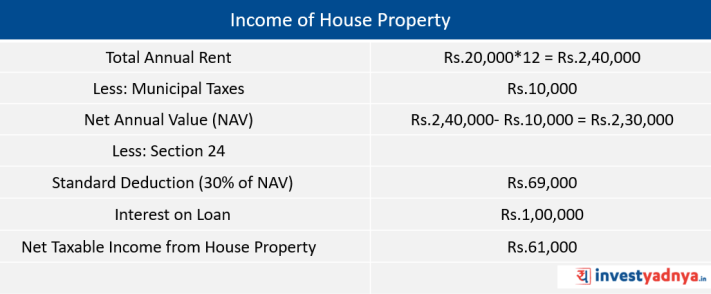 Income of House Property