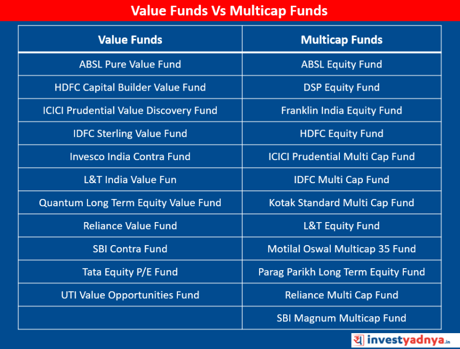 Value Funds Vs Multicap Funds