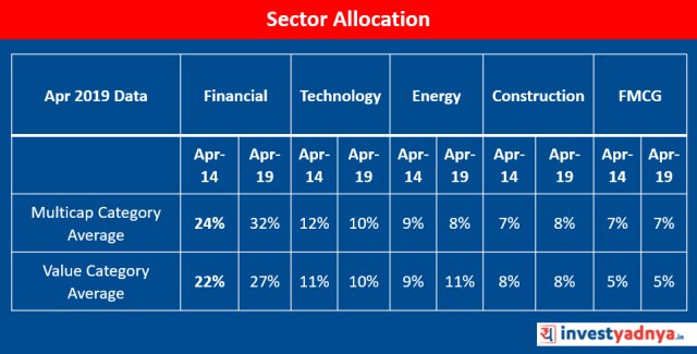 Value Vs Multicap Funds :Sector Allocation