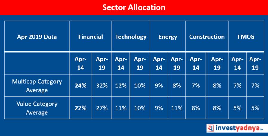 Value Vs Multicap Funds :Sector Allocation