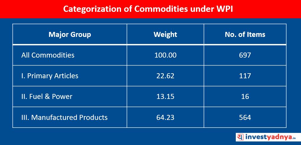 Categorization of Commodities Under WPI