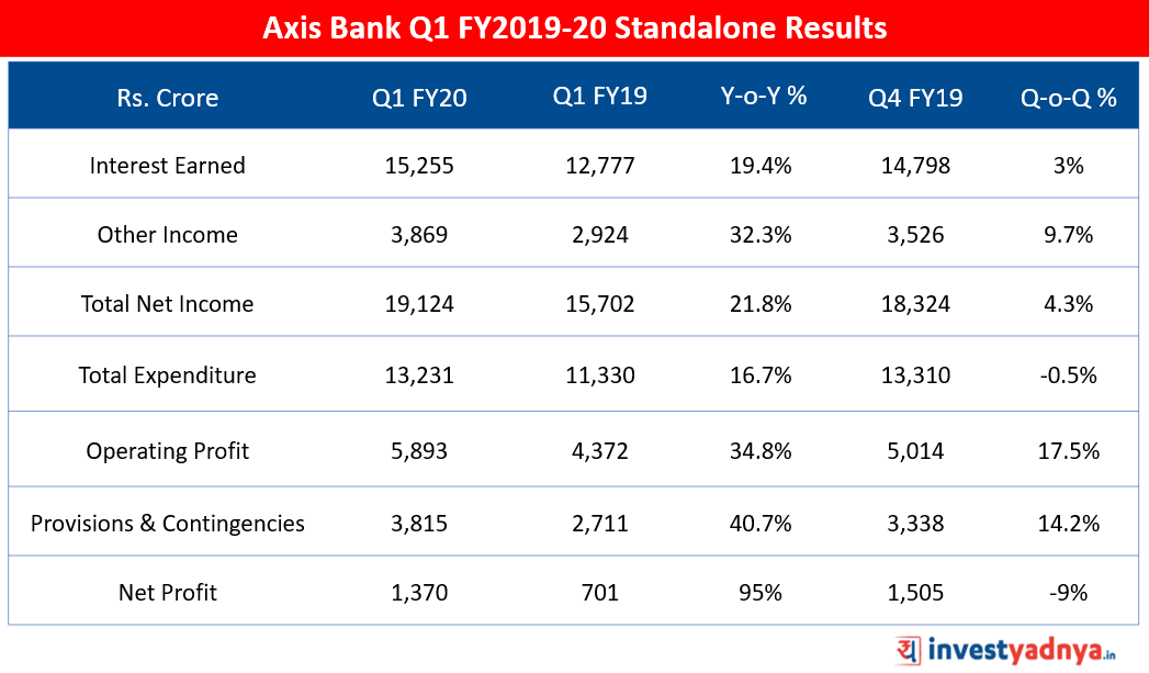 Axis Bank Q1 FY20 Results