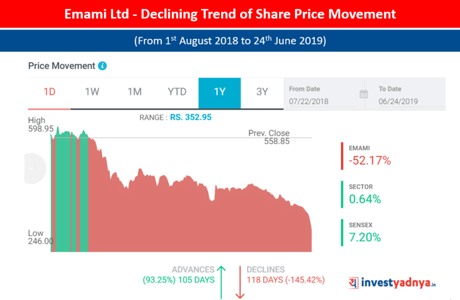 Emami Ltd - Declining Trend of Share Price Movement