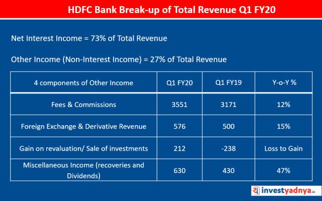 HDFC Bank Break-up of Total Revenue Q1 FY2019-20