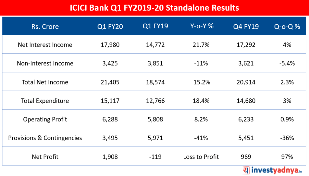 ICICI Bank Key Highlights of Q1 FY20