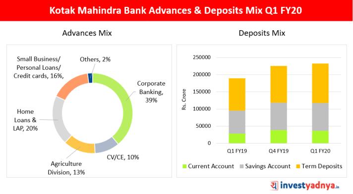 Kotak Mahindra Bank Advances & Deposits Mix Q1 FY20