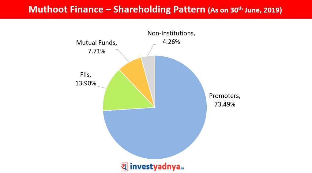 Muthoot Finance Shareholding Pattern