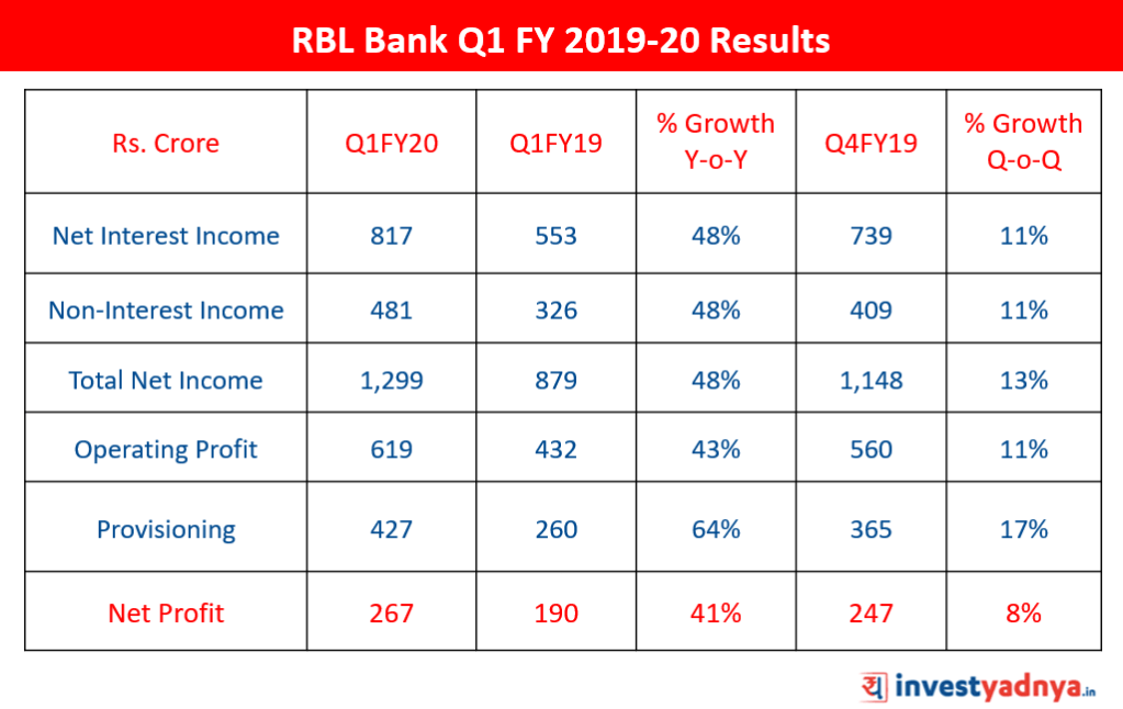 RBL Bank Q1 FY 2019-20 Results