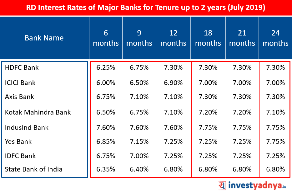 RD Interest Rates of Major Banks for Tenure up to 2 years (July 2019)