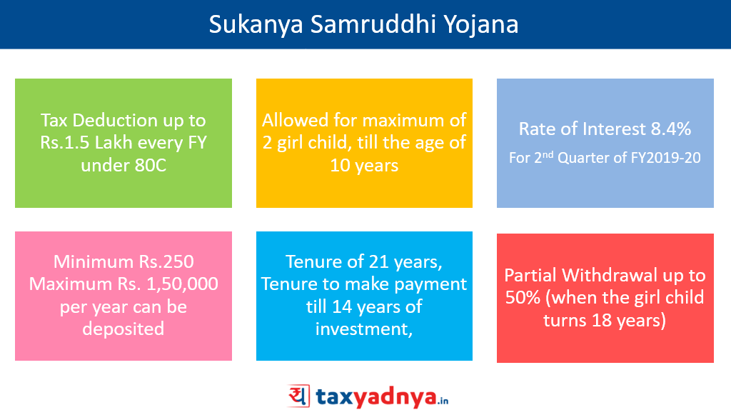 Sukanya Samruddhi Yojana
