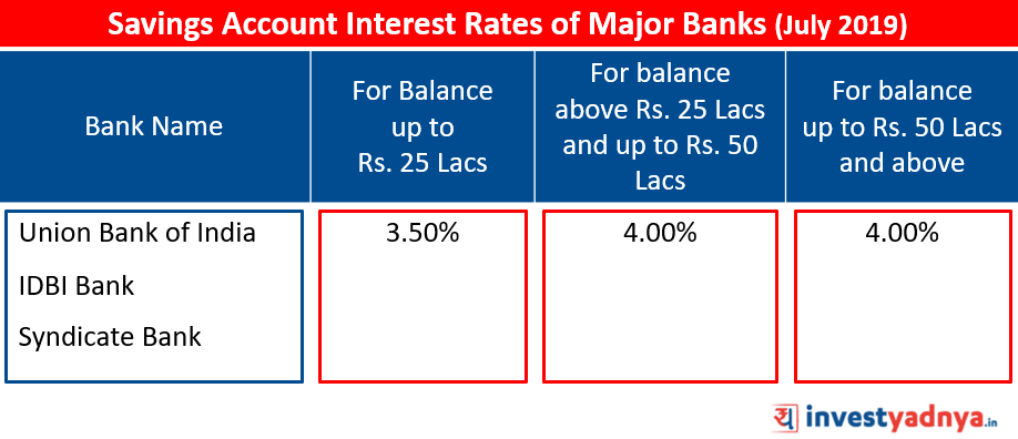 Savings Account Interest Rates of Major Banks July 2019 Source: Bank Website