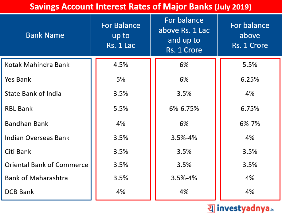 Savings Account interest rates of Major banks for July 2019