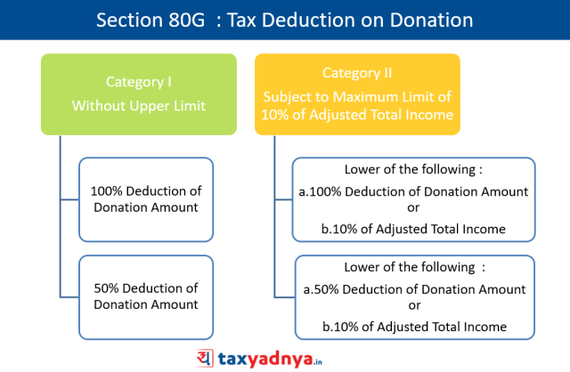 Section 80G  : Tax Deduction on Donation