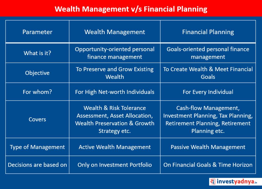 Wealth Management v/s Financial Planning
