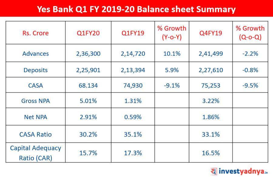 Yes Bank Q1 FY 2019-20 Balance sheet Summary