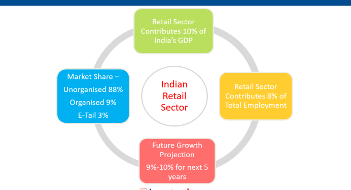 Retail Sector in India – 3 Point Analysis