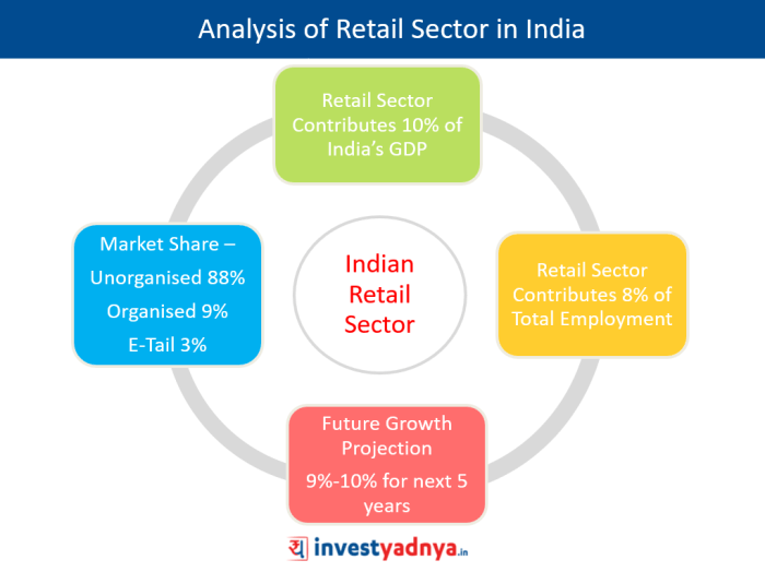 Analysis of Indian retail sector