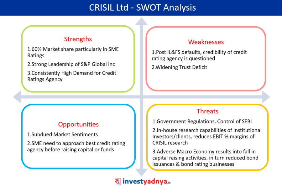 CRISIL Ltd SWOT Analysis