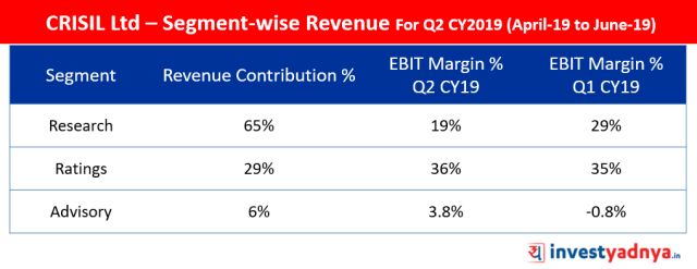 CRISIL Ltd Segment-wise Revenue Mix Q2 CY2019