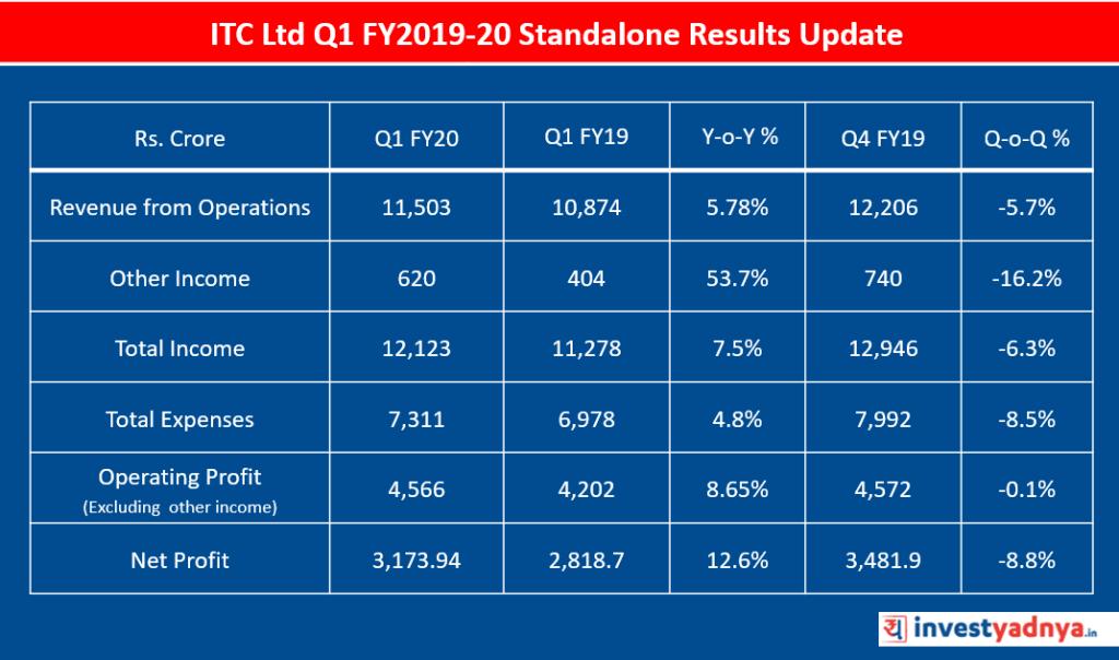 ITC Ltd Q1 FY2019-20 Standalone Results Update