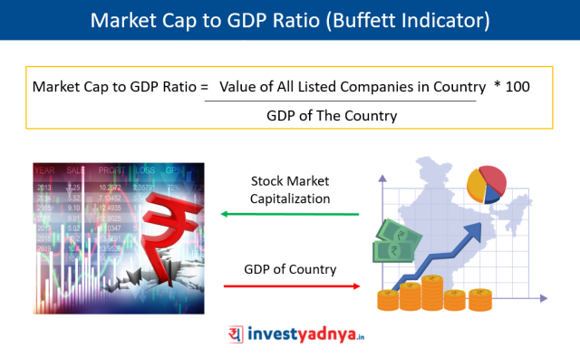 Market Cap to GDP Ratio | The Buffett Indicator