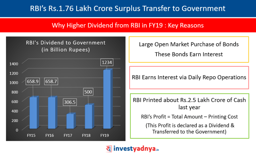 RBI's Rs.1.76 Lakh Crore Surplus Transfer to the Government