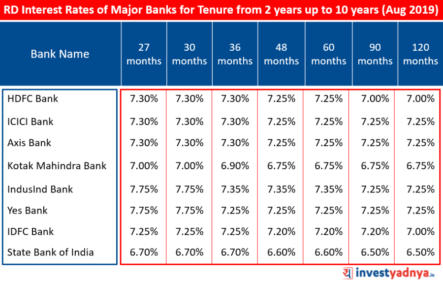 Recurring Deposit Interest Rates of Major Banks for Tenure above 2 years upto 10 years August 2019 Source : Bank Website