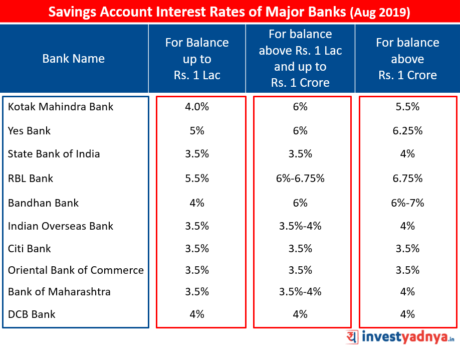 Savings Account Interest Rates of Major Banks Aug 2019 Source: Bank Website