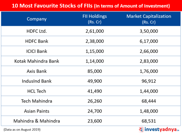 10 Most Favourite Stocks of FIIs (In terms of Amount of Investment)
