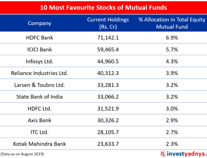 10 Most Favourite Stocks of Mutual Funds