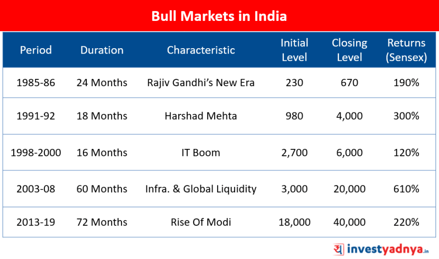 Bull Markets in India