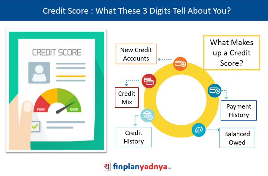 Credit Score : What These 3 Digits Tell About You?
