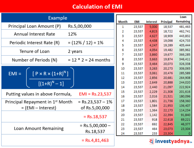 Calculation of EMI