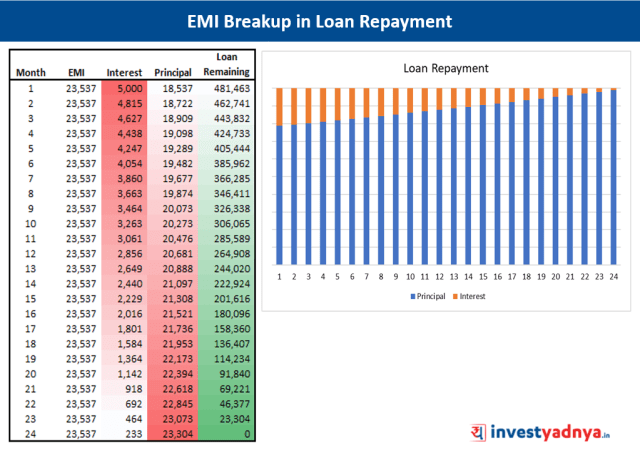 EMI Breakup - Loan Repayment Schedule
