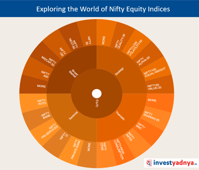 Exploring the World of Nifty Equity Indices
