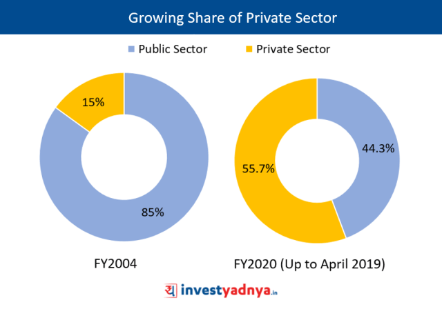 Growing Share of Private Sector in Non Life Insurance Segment