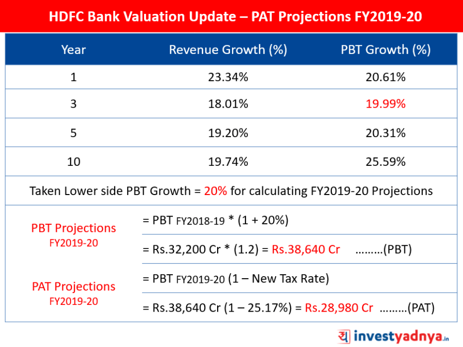 HDFC Bank Valuation Update – PAT Projections FY2019-20
