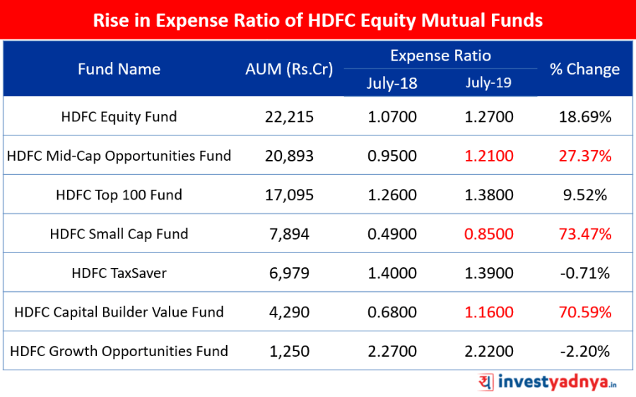 Rise in Expense Ratio of HDFC Equity Mutual Funds