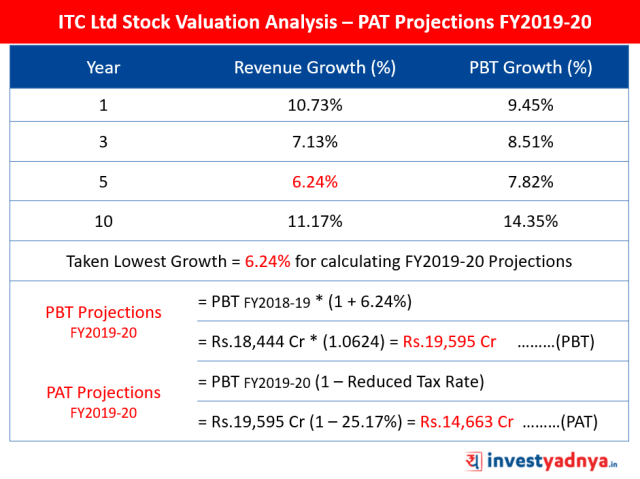 ITC Ltd Stock Valuation Analysis – PAT Projections FY2019-20