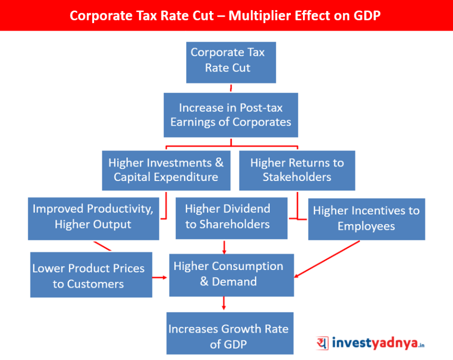 Corporate Tax Rate Cut – Multiplier Effect on GDP