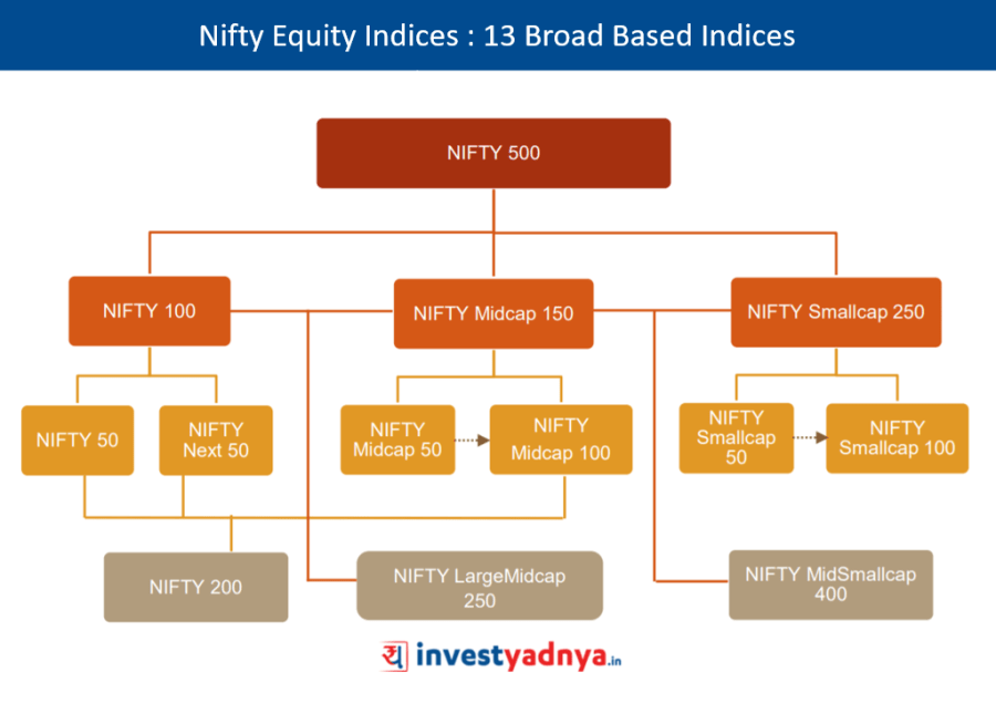 Nifty Equity Indices : 13 Broad Based Indices