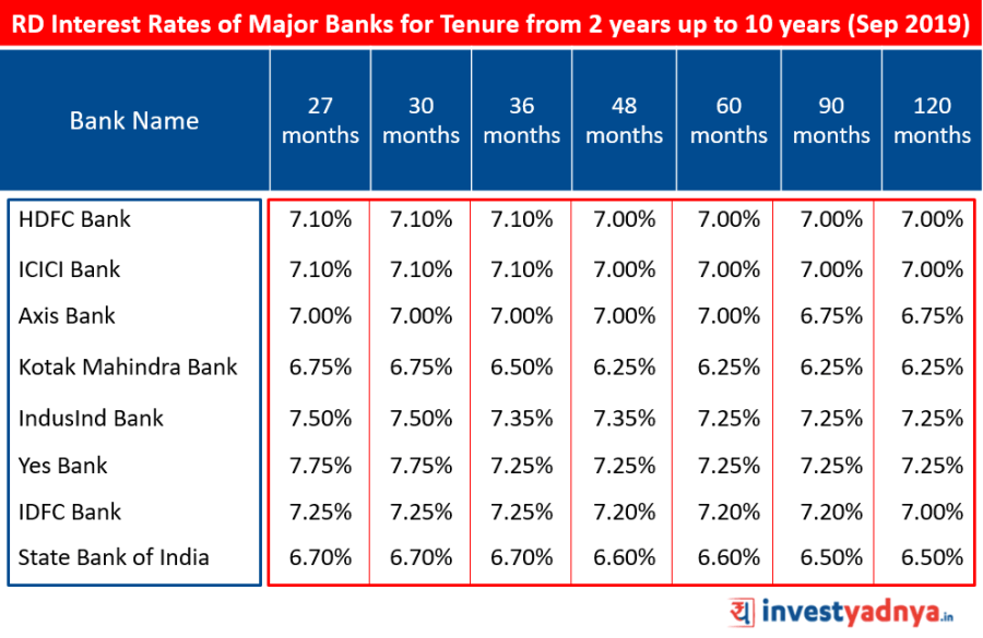 Recurring Deposit Interest Rates of Major Banks for Tenure above 2 years upto 10 years September 2019 Source : Bank Website