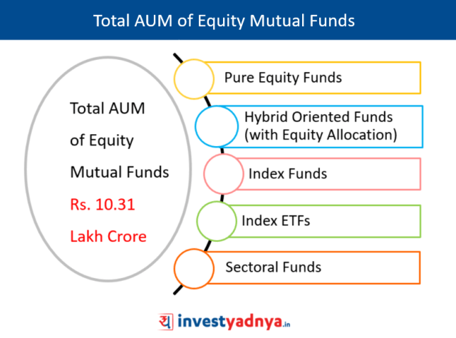 Total AUM of Equity Mutual Funds
