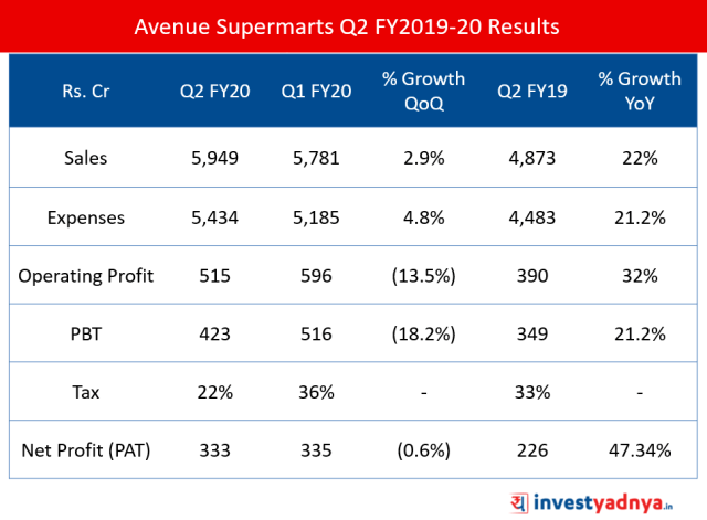 Avenue Supermarts Q2 FY2019-20 Results