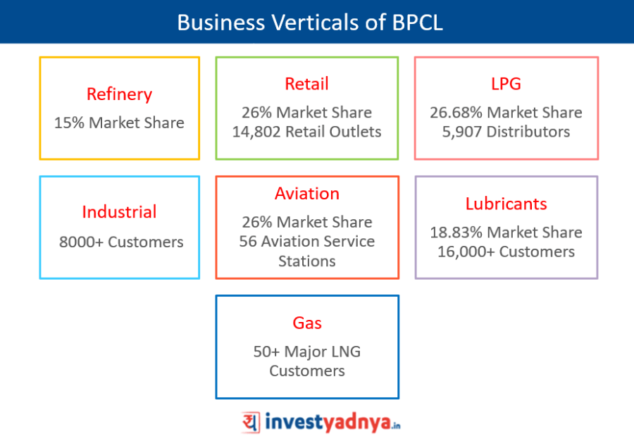 Business Verticals of BPCL