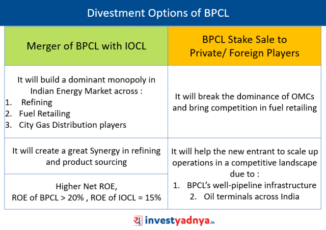 Divestment of BPCL